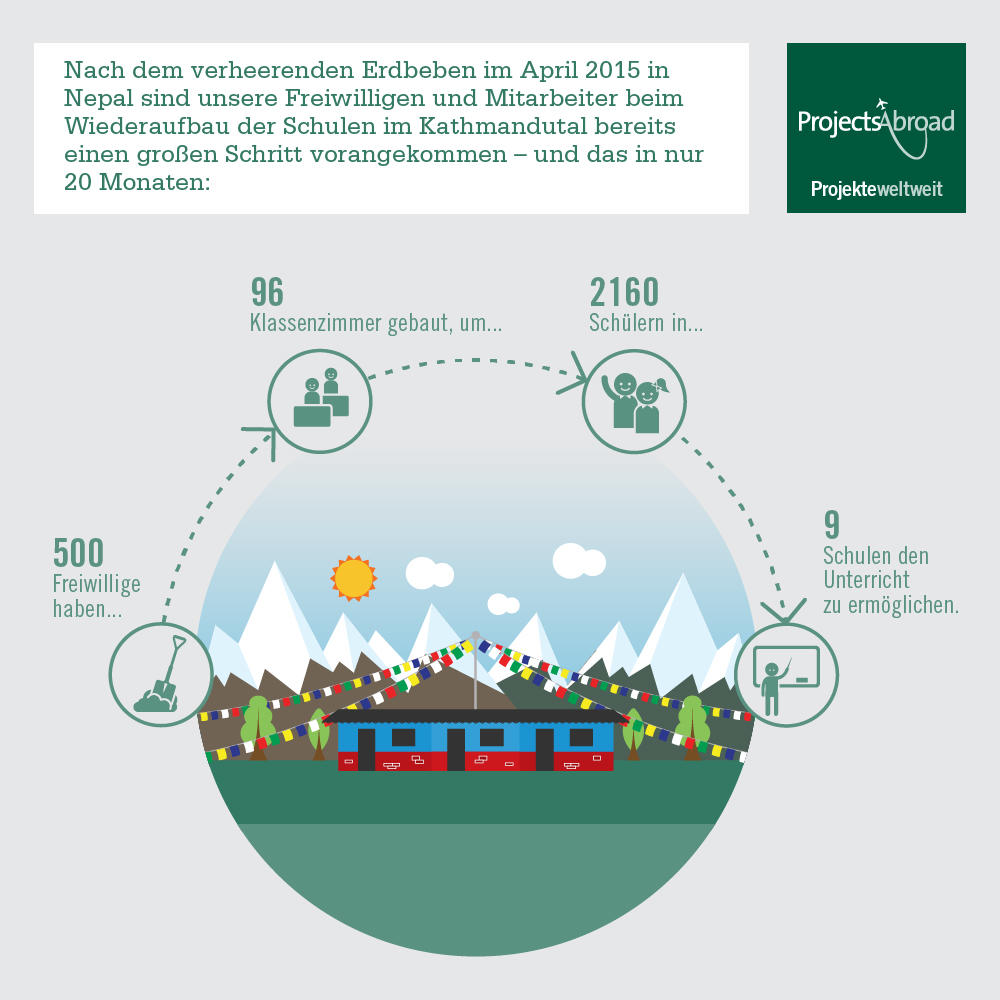 Infografik mit Details unseres Katastrophenhilfe – Arbeit unsere Freiwilligen nach dem Erdbeben in Nepal, Asien.