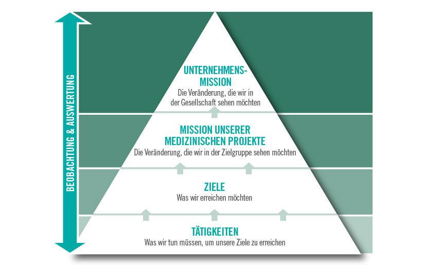 Mission und Ziele unserer Medicine & Healthcare Management Plans
